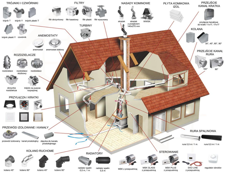 Budowa kominka - elementy