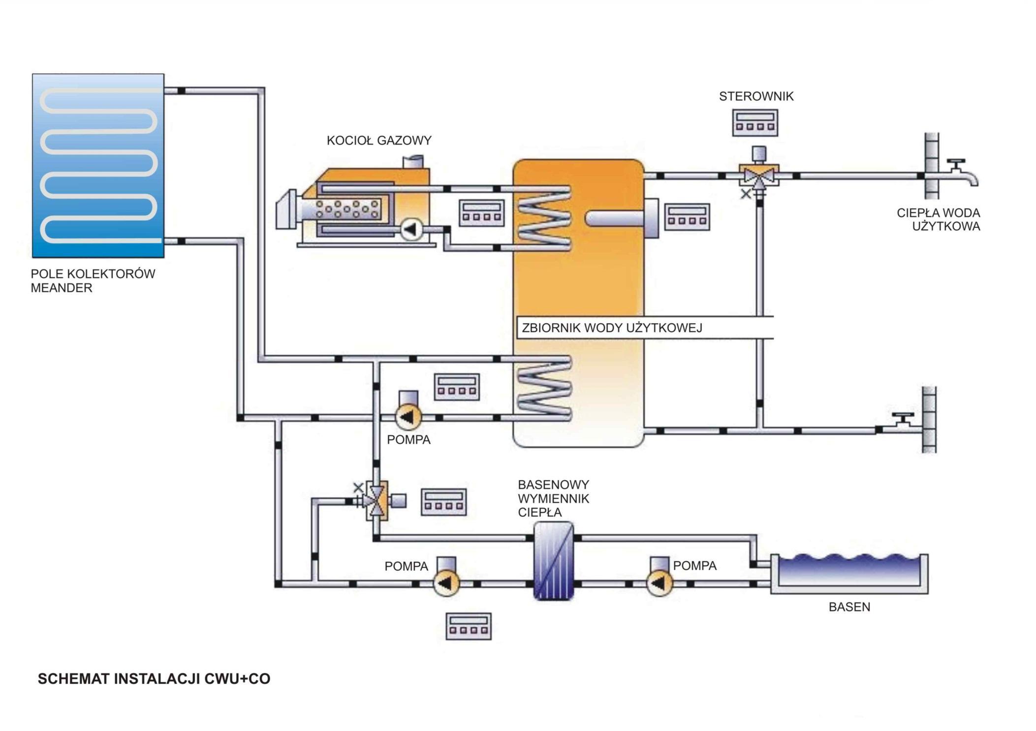 Schemat instalacji solarnej