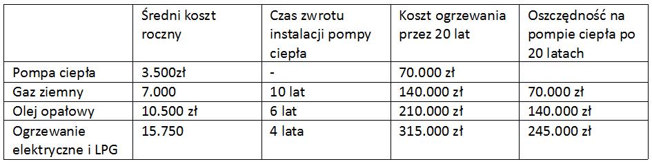 Obliczenia kosztów pomp ciepła