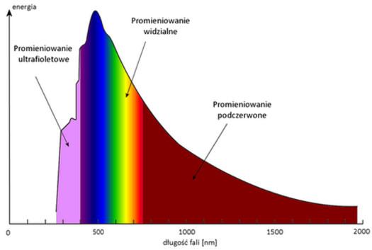 Działanie promieni UV
