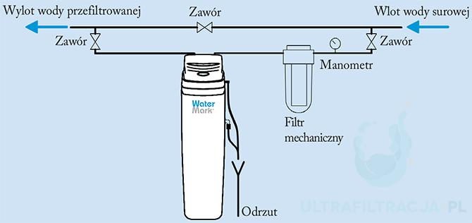 Schemat instalacji zmiękczacza wody